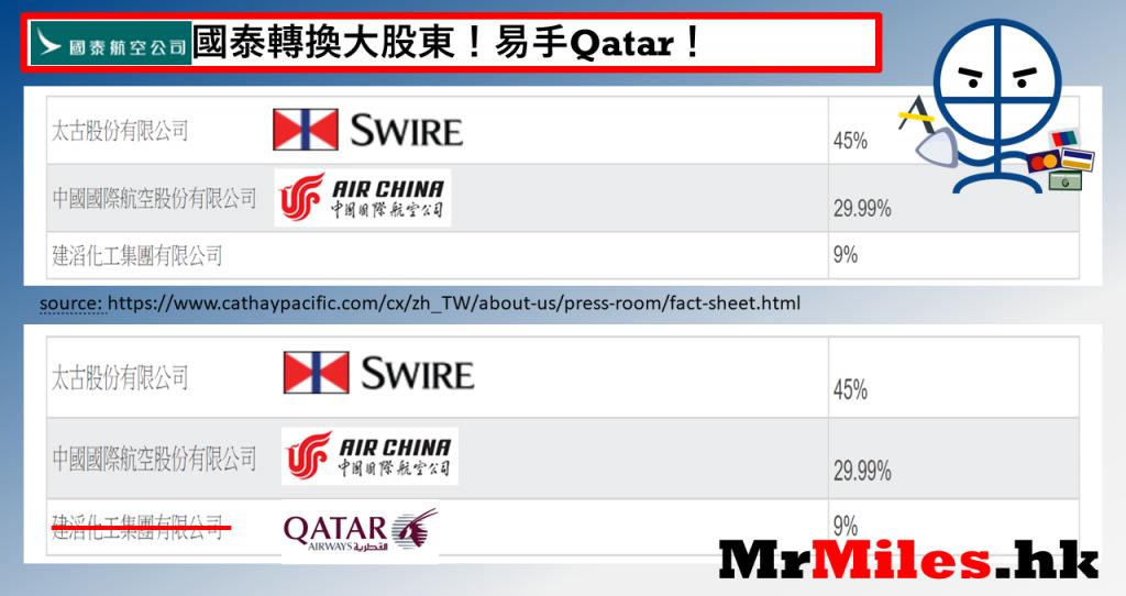 cx大股東轉為qatar