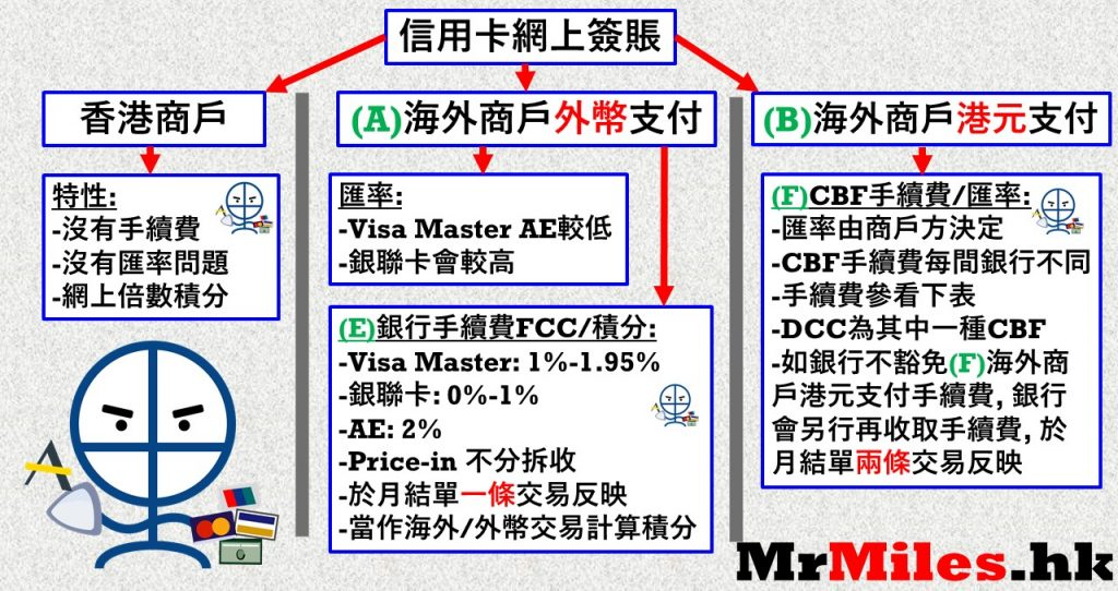 信用卡網上外幣海外及CBF圖解