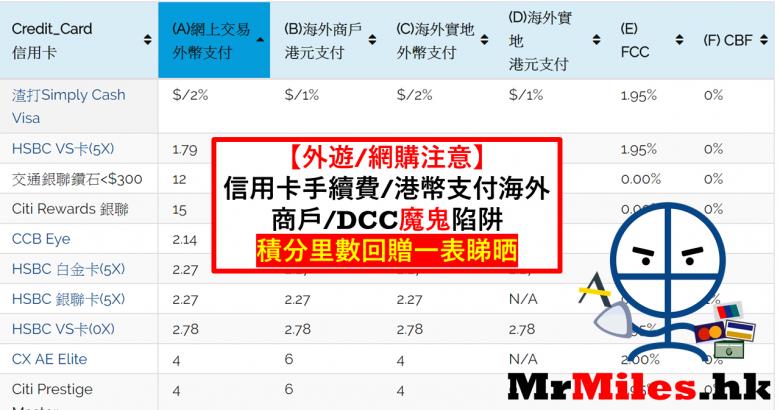 海外外幣信用卡比較 網購 簽賬手續費 DCC CBF