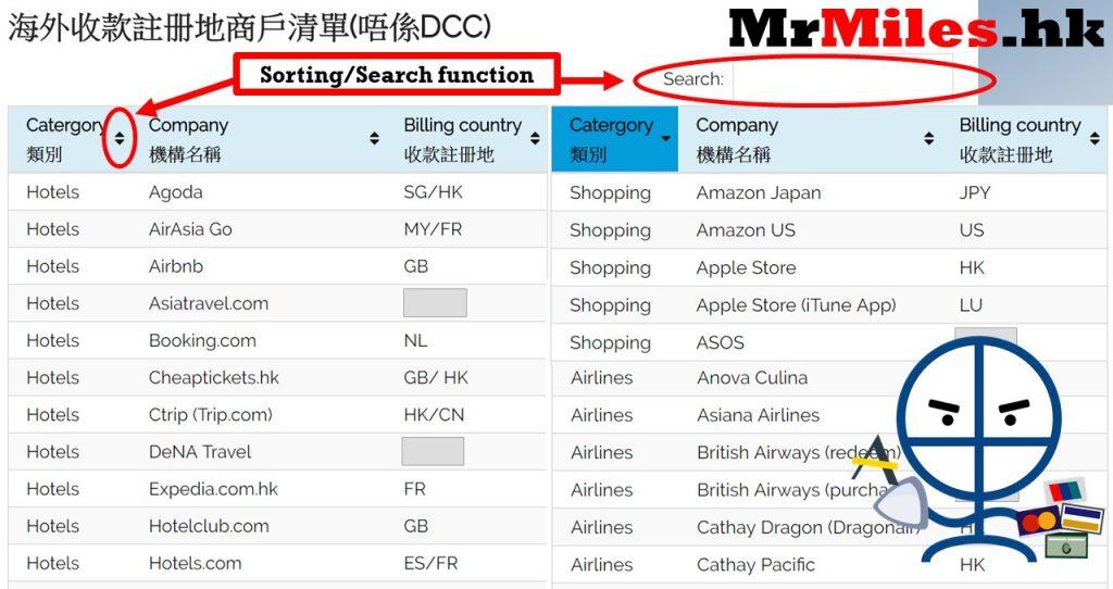 網購信用卡手續費 海外收款註册地商戶清單(not DCC)