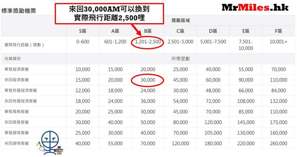 Asia Miles里數獎勵區域表格