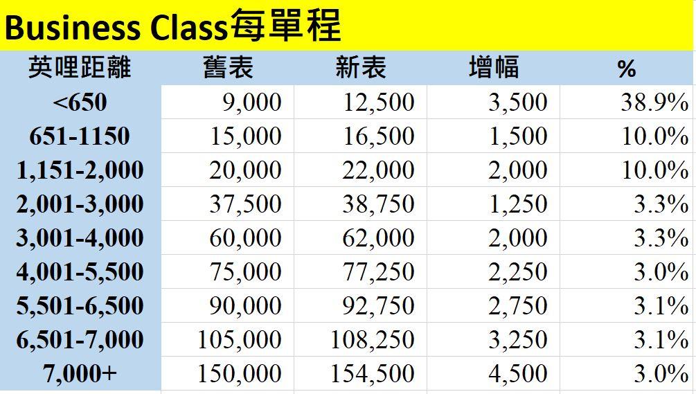avios 商務艙 business class 新表