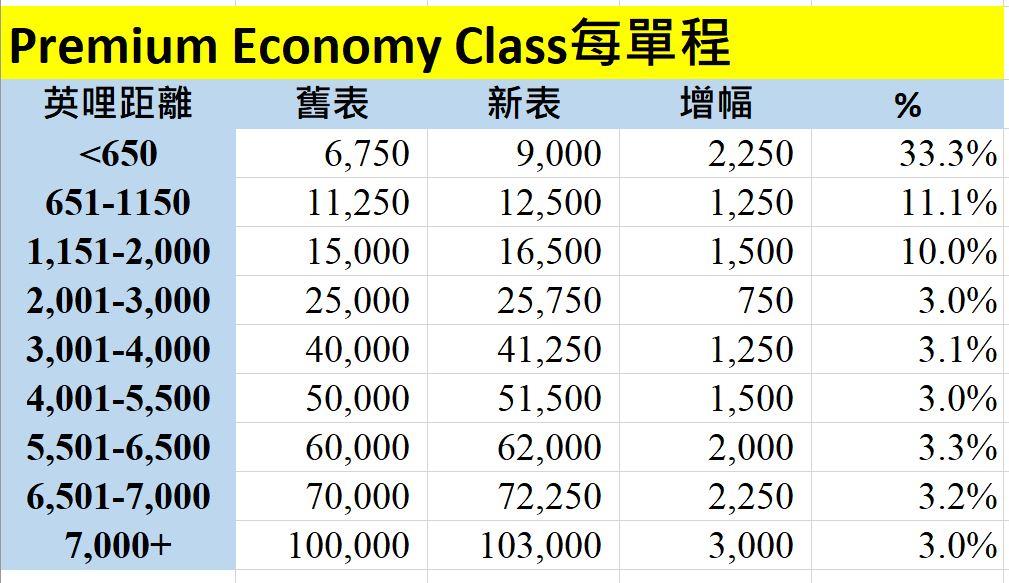 avios 豪華經濟艙 premium econ 新表