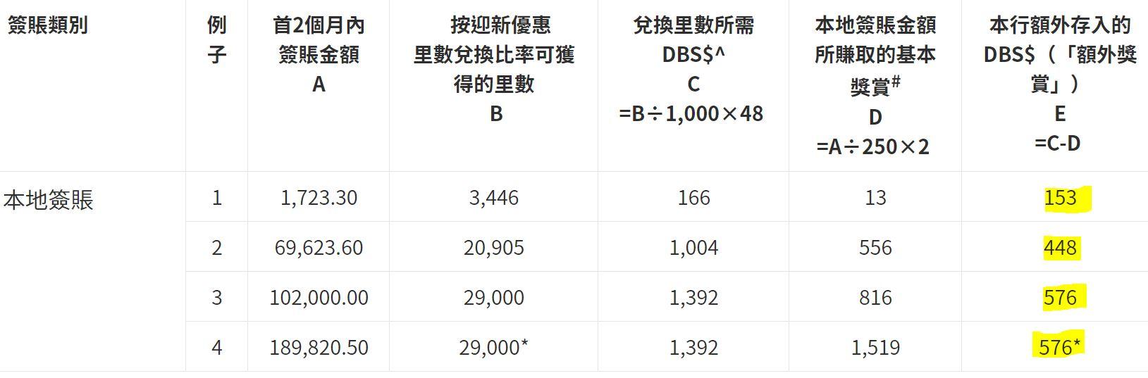 dbs black 迎新入賬時間