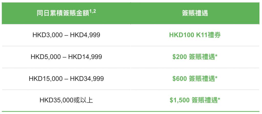 hsb-k11-恒生信用卡-優惠
